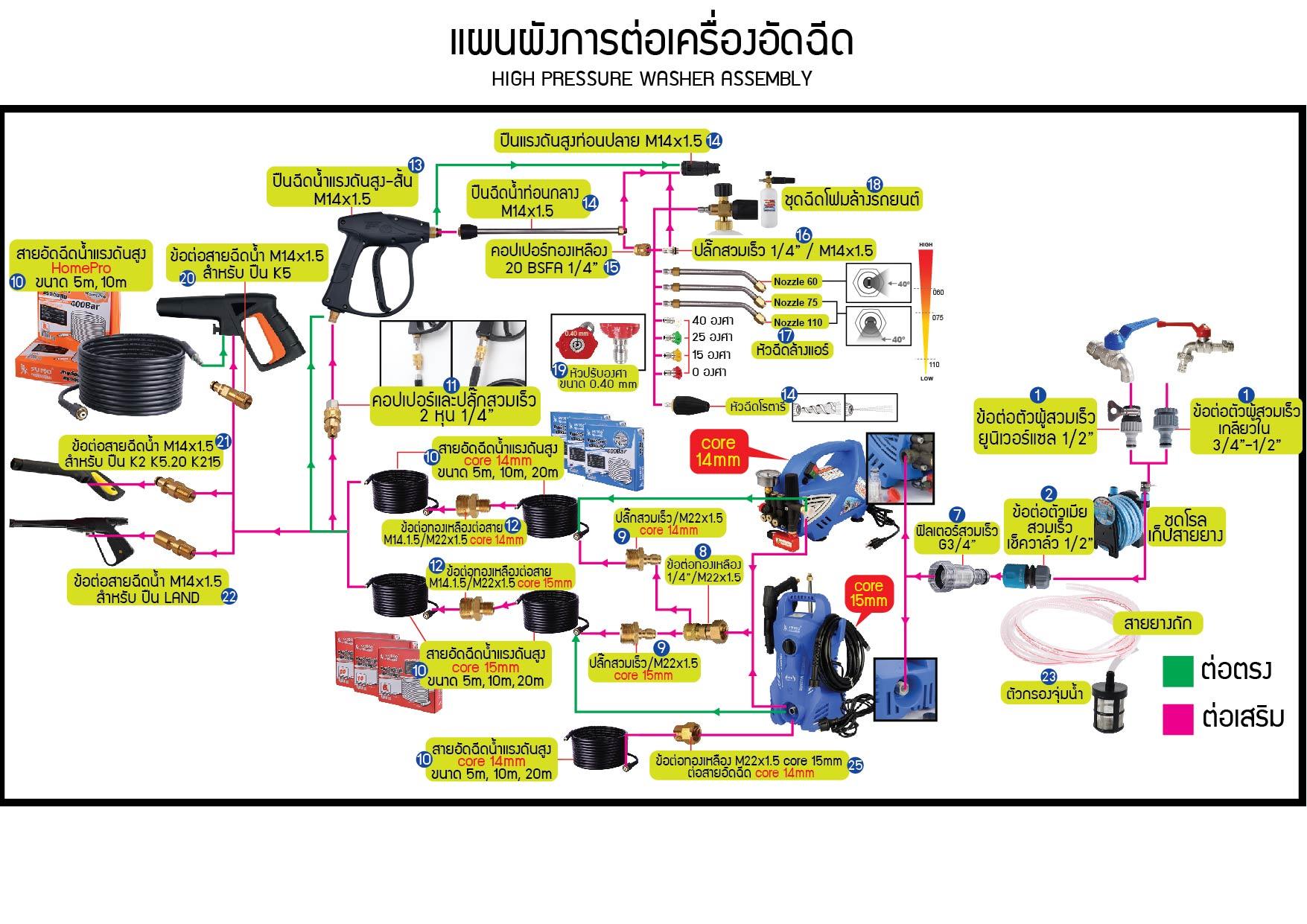 (2/35) แผนผังการต่อเครื่องอัดฉีด