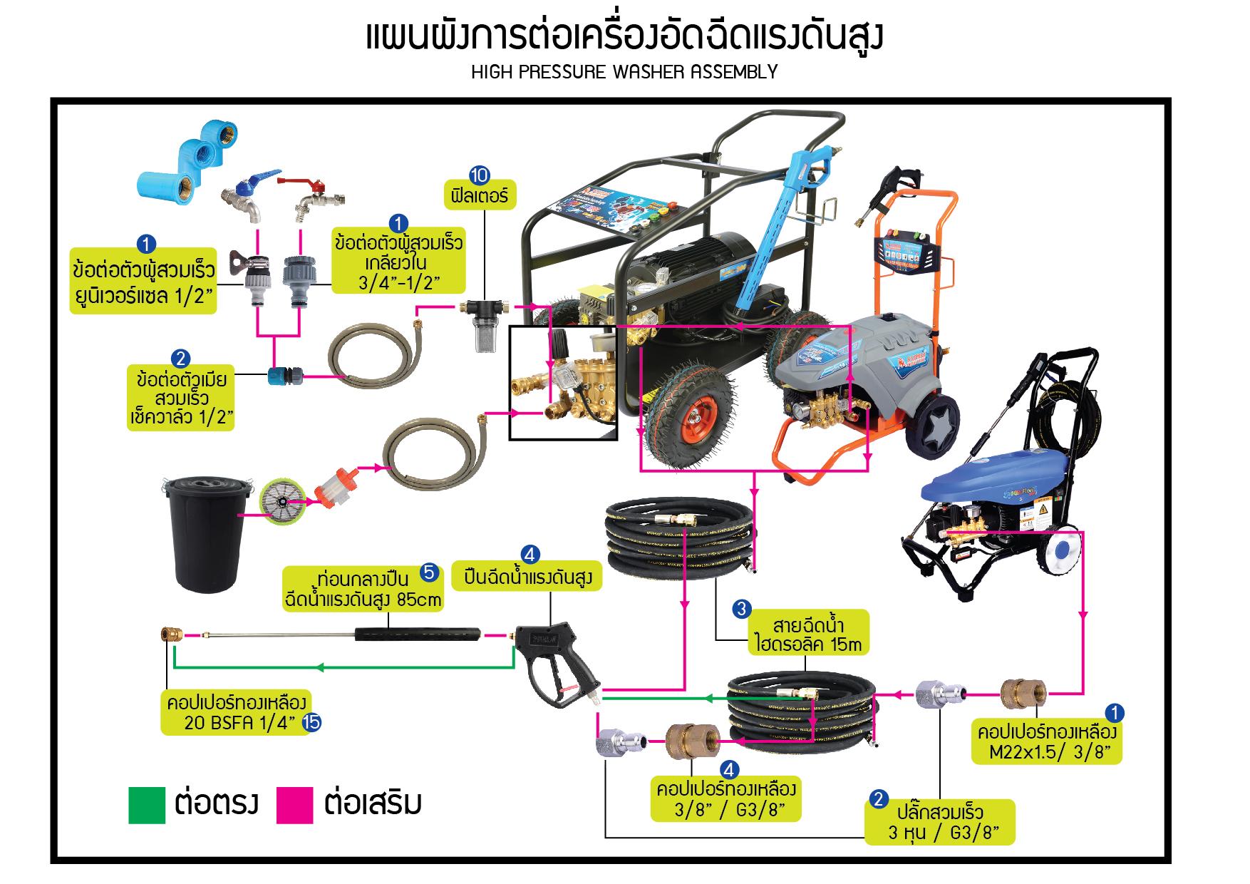 (146/152) แผนผังการต่อเครื่องอัดฉีดแรงดันสูง